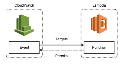 CloudWatch scheduling Lambda