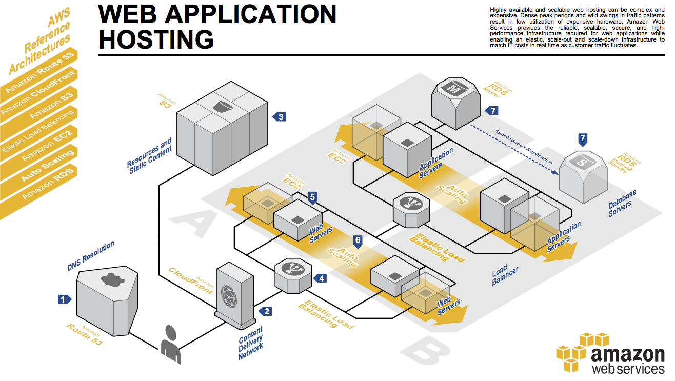 AWS Reference Architecture for web hosting