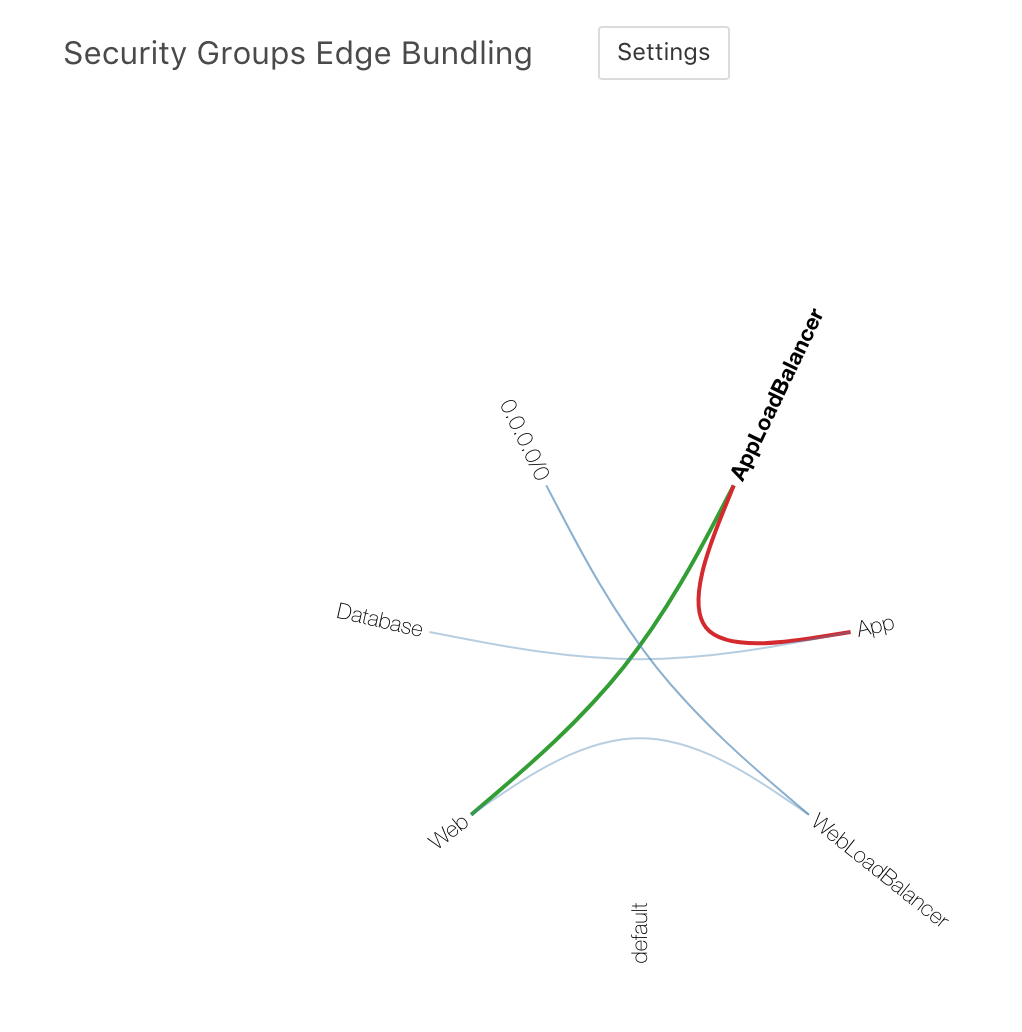 Edge Bundling Security Groups Redux