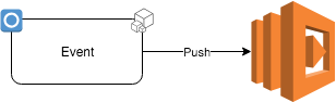 Synchronous push events
